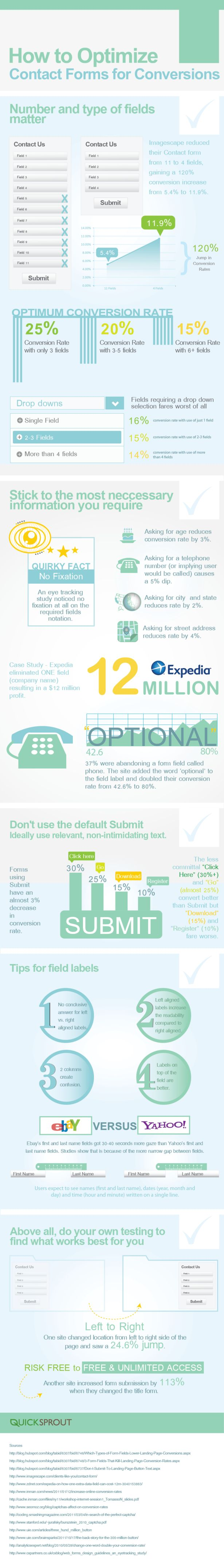 Folks over at @quicksprout produced this Infographic: How to optimize contact forms for conversions #ecommerce http://econsultancy.com/us/blog/62659-this-week-s-finest-digital-marketing-infographic-2?utm_campaign=BrettCarneiroSentMe
