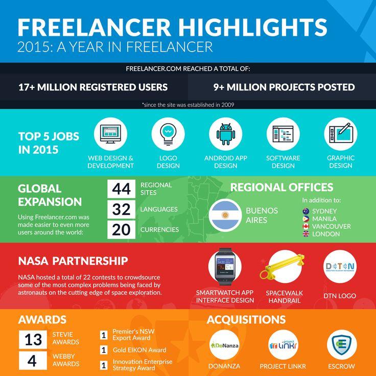 2015 Highlights - Freelancer.com