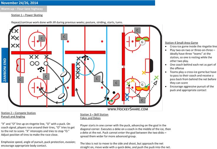Full-ice four station plan for novice / U8. Includes small-area game.