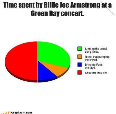 Green Day only American Idiot's will understand