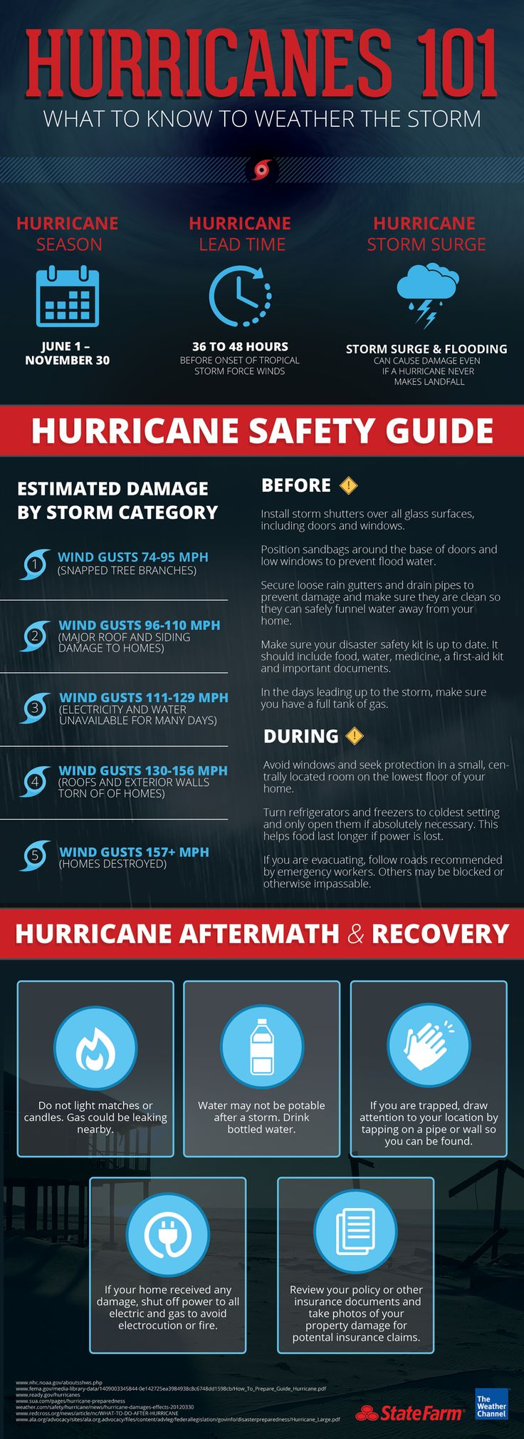 According to weather.com meteorologists, hurricane season 2016 is starting to heat up.  If you live in a coastal region that is prone or susceptible to hurricanes, don't get caught unprepared. Brush up on your hurricane knowledge before the next storm hits.