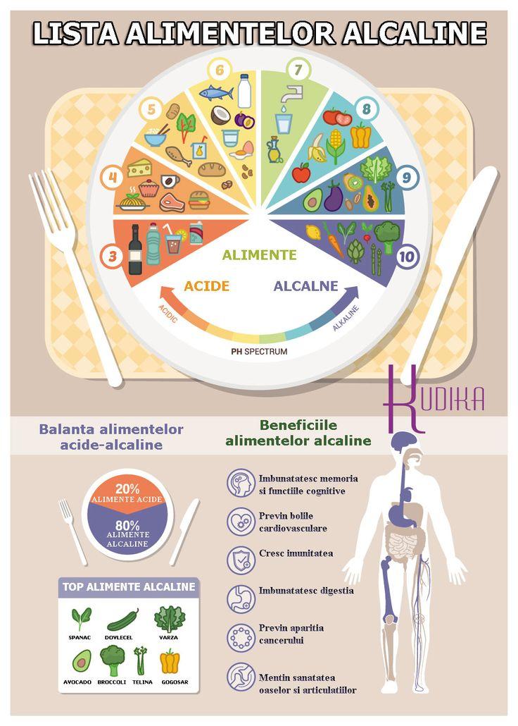 Alimente alcaline: secretul unei vieti sanatoase.  Alimente alcaline sau alimente benefice care nu ne dauneaza reprezinta alegerea cea mai buna pentru organismul nostru. In mod ideal, ar trebui sa depunem eforturi in fiecare zi pentru a mentine acest tip de alimentatie, daca ne dorim sa fim intr-o forma fizica maxima si sa avem grija corespunzator de corpul nostru. (nutrition)