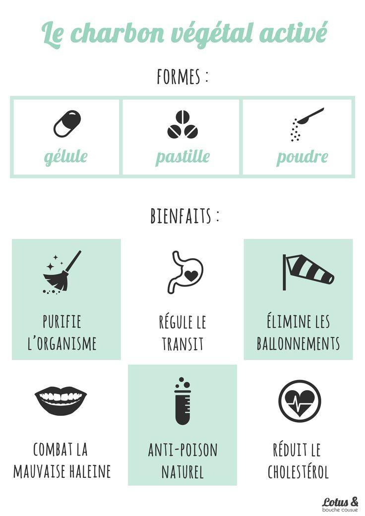 Charbon végétal activé : détoxifiant miracle. Le charbon végétal activé est un remède naturel utilisé depuis la nuit des temps, très efficace pour lutter contre les troubles digestifs et intestinaux et pour détoxifier l'organisme de toutes toxines et bactéries pathogènes...