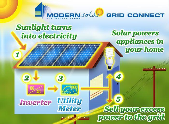 How Solar Energy Works the 25+ best how solar power works ideas on pinterest | solar
