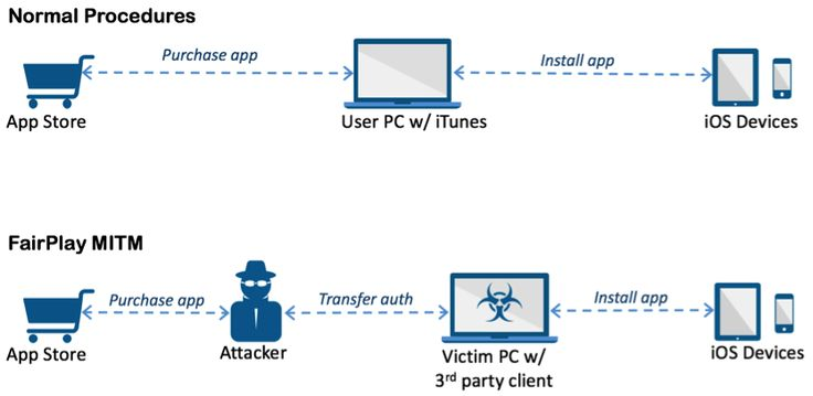 'AceDeceiver' iPhone Malware Uses Pirate Skills To Sneak Past Apple Security