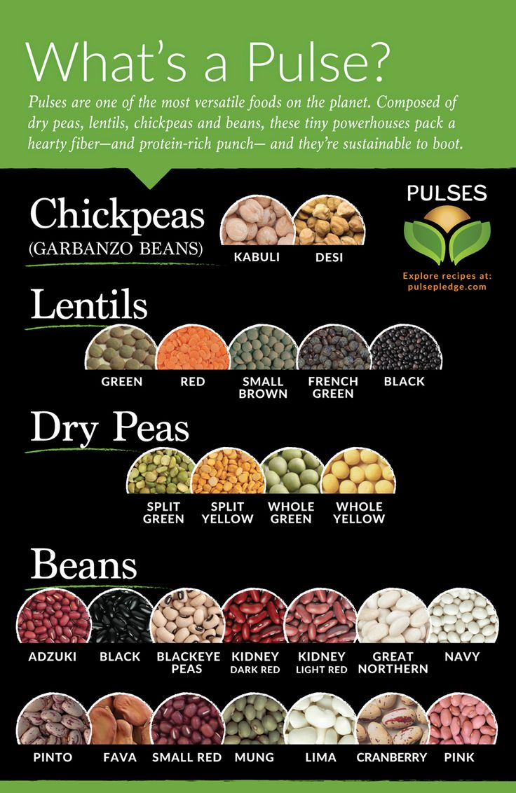 The UN has declared 2016 to be the International Year of Pulses - dry beans, chickpeas, lentils & peas!
