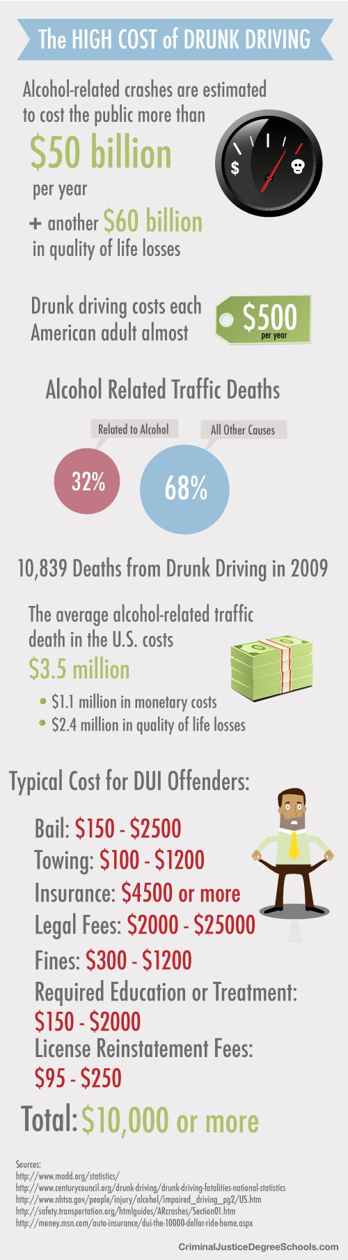 High cost of drunk driving!  Please don't drink & drive.  It kills innocent people!