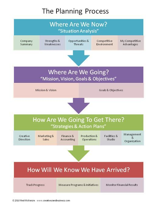 Business Planning For Artists - The Planning process infographic and post from http://CreativesandBusiness.com The Planning Process