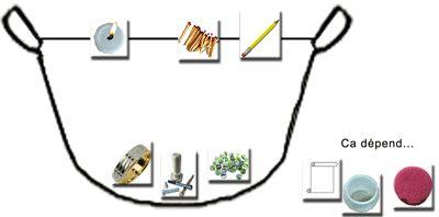 flotte ou coule Cycle 1 - fondation la main à la pâte. Séance 1 : Flotte ou coule ? Séance 2 : Flotte ou coule ? (suite) Séance 3 : Influence de la masse de l'objet, à volume constant, sur la flottabilité Séance 4 : Influence de la forme de l'objet, à « masse de matériau constante», sur la flottabilité Séance 5 : Flotte ou coule ? Séance 6 : Fruits et légumes Séance 7 : L'air et la flottabilité Séance 8 : Défi : : le plus d'objets sur le bateau