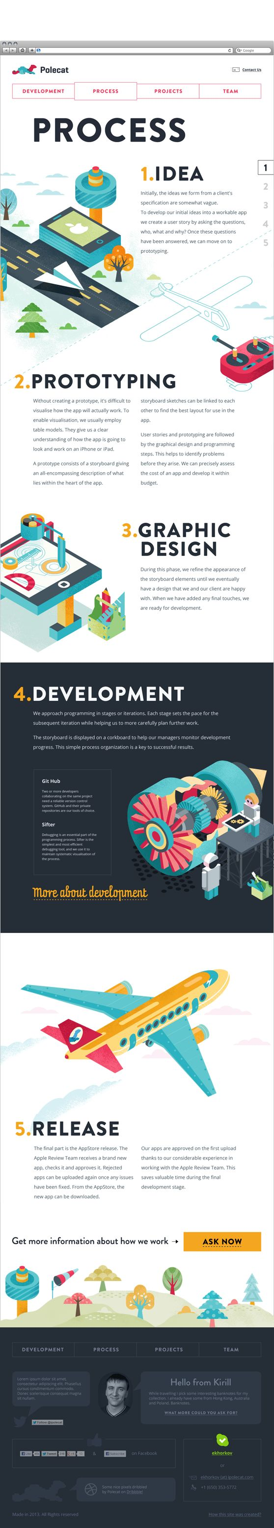 Great infographic on the design process from idea to development.