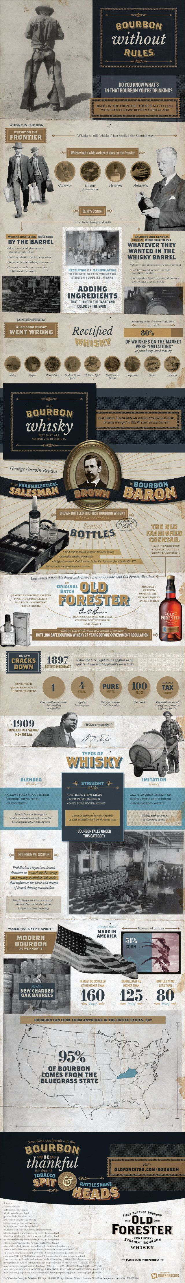 Everything You've Ever Wanted To Know About Bourbon, And Then Some (Infographic)