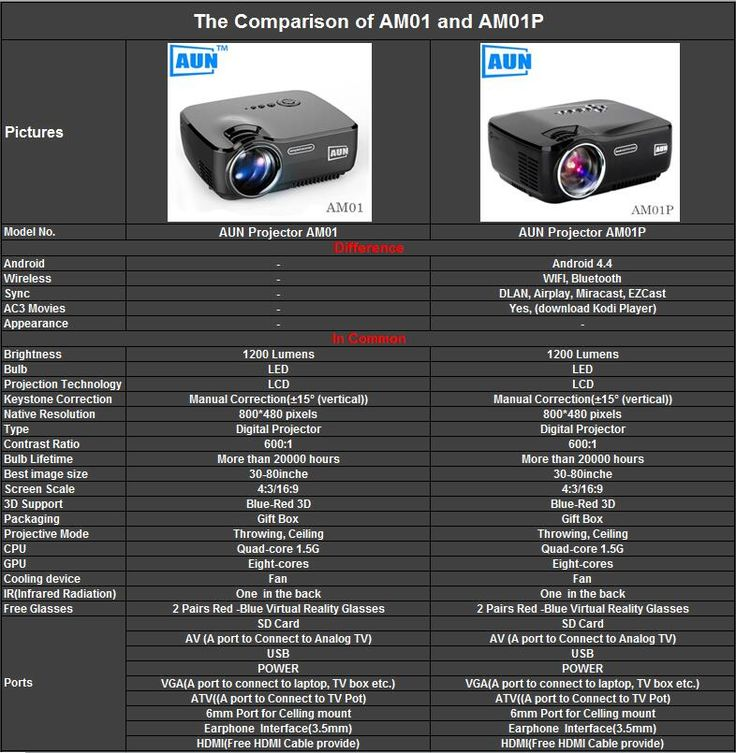 The comparion of AUN Projector AM01 and AM01P.