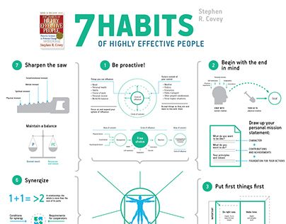 "Summary of Stephen Covey bestseller ""7 habits of highly effective people"". Printable A2 poster."