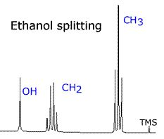 AQA A Level chemistry - A2 Unit 4: Section 3.4.11 Structure Determination - Nuclear magnetic resonance spectroscopy