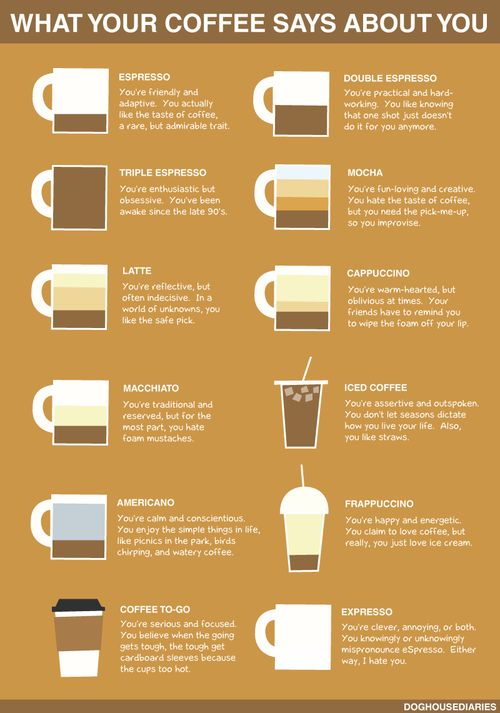 What your coffee says about you.. THIS IS FREAKING AWESOME! hahaha! Iced coffee all the way :)