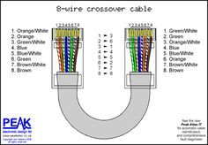 How is a cross-over cable wired   Peak Electronic Design Limited - Ethernet Wiring Diagrams - Patch ...