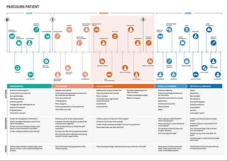 Customer Journey Map for Hospitals and Other Health Facilities
