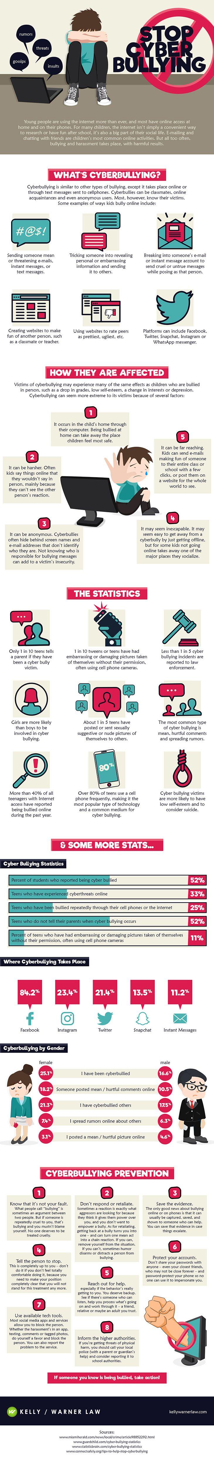 Cyberbulling: Statistics, And Practical Help