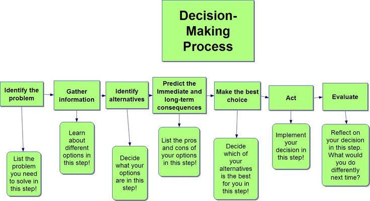 You have just learned all about the decision-making process and how to apply it to important choices! Now it's time to see what you've learned. I've given you the steps of the decision-making proce...