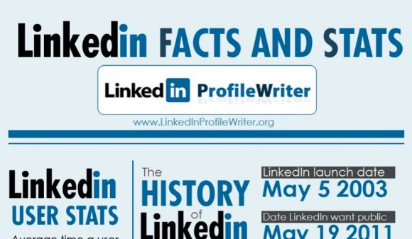 LinkedIn stats and figures 2014