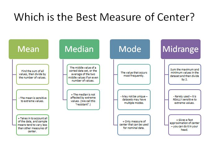 Which is the Best Measure of Center.PNG | My College Schooling ...