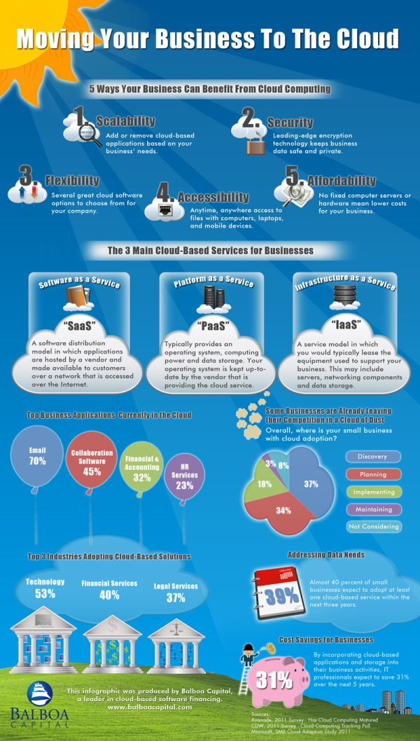 Moving Your Business to the Cloud #cloudcomputing #infographic