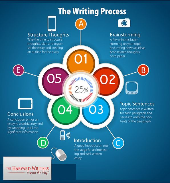 Best ideas about Dissertation Writing Services on Pinterest   Thesis  writing  Academic writing and Phd student