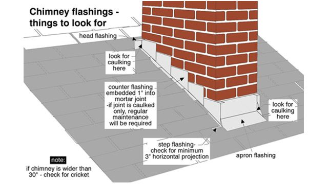 Chimeny Flashings Things To Look For Updating House Roof Installation Home Repairs