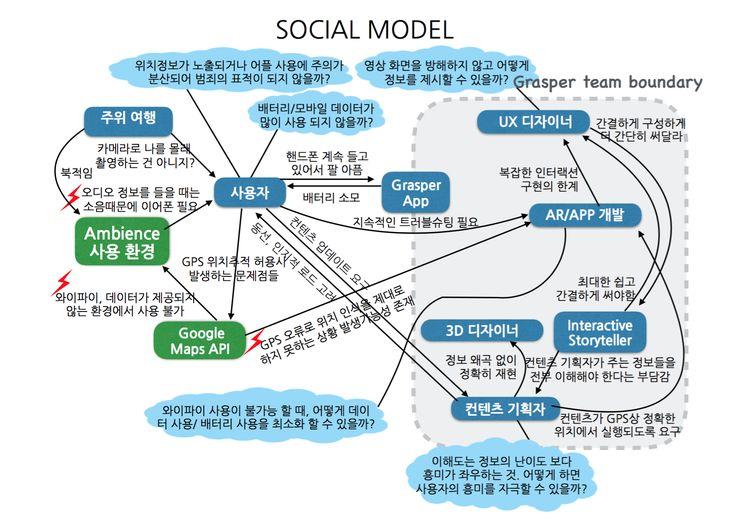 Social Model for the Grasper App