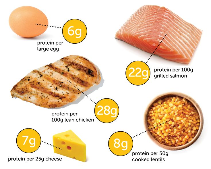 High protein diets may help you shed kilos at first, but dietitians say this way of eating doesn't do your body any favours long-term. Find out more.