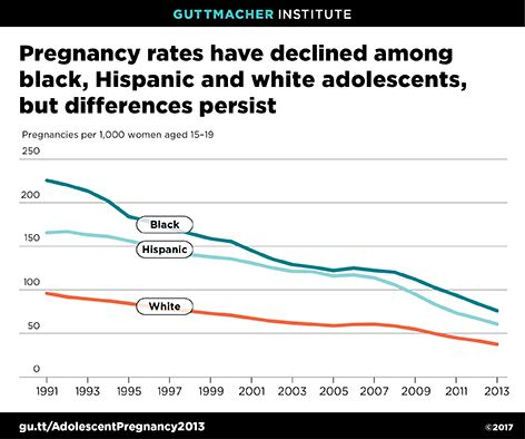 Pregnancy rates have declined among black, Hispanic and white adolescents, but differences persist.  Source: Guttmacher Institute
