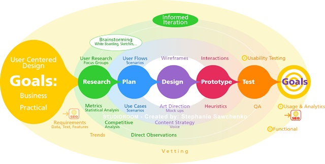 User Experience Design Process / Web Product Design Process