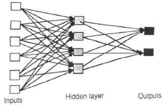 Feed-forward  neural network- allow signals to travel one way only: from input to output. There are no feedback (loops); i.e., the output of any layer does not affect that same layer. Feed-forward ANNs tend to be straightforward networks that associate inputs with outputs. They are extensively used in pattern recognition. This type of organisation is also referred to as bottom-up or top-down.