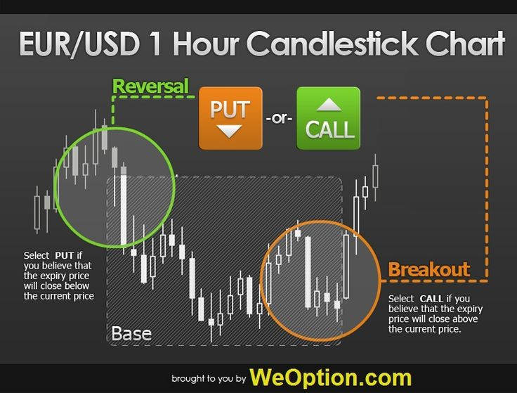 Binary options dominator review