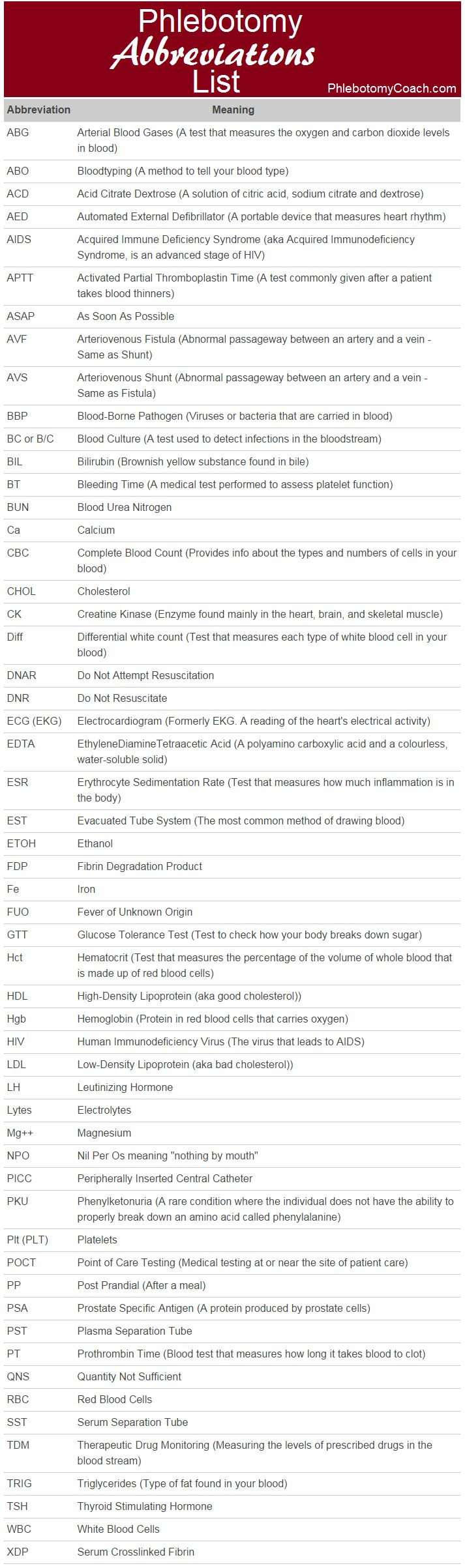 Phlebotomy Abbreviations List - Plus click through for their interactive study tool! #phlebotomy