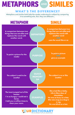 Infographic explains the difference between metaphors and similes. A helpful infographic from Your Dictionary. Perfect for the classroom!