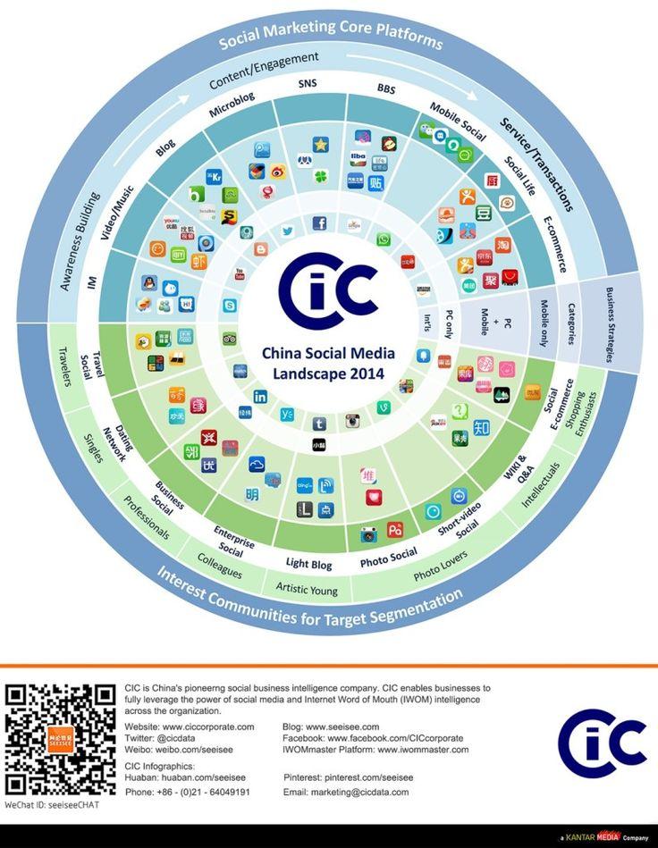 Het Social Media landschap in China [infographic] Voor mijn opdrachtgever ben ik bezig een procedure op te stellen voor de persberichten. Een van de zaken die daarin wordt opgenomen is een redactiekalender. Waarover, wanneer en waar wordt er iets geplaatst? http://www.socialcrowd.nl/het-social-media-landschap-in-china-infographic/