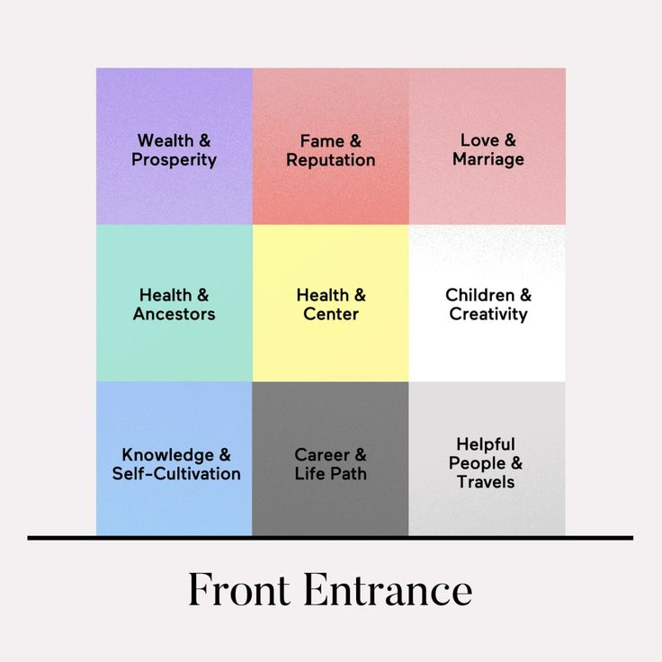 The Bagua Map Is The Most Important Tool In Feng Shui ...