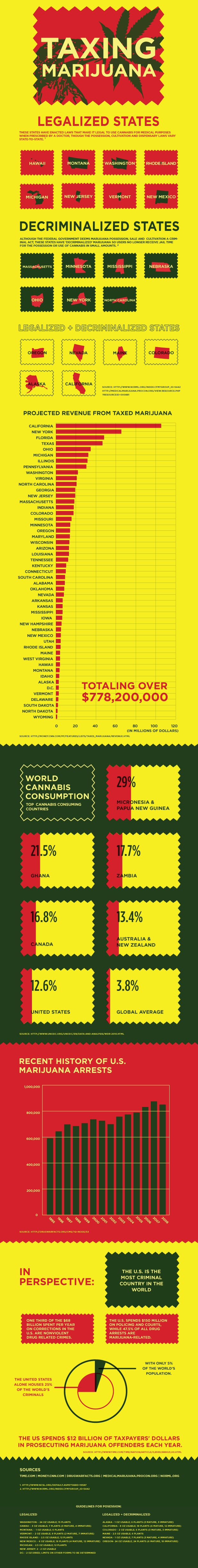 Tax Marijuana ... Again, posting this without comment. Don't know enough to agree or disagree.