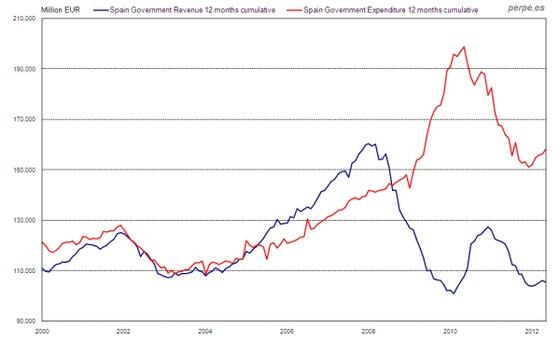 Ingresos y gastos del Estado español, 2000-2012 / Public spending and revenues in Spain, 2000-2012