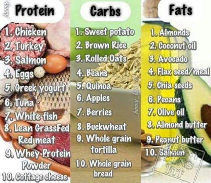 Carbs Fat Protein 121