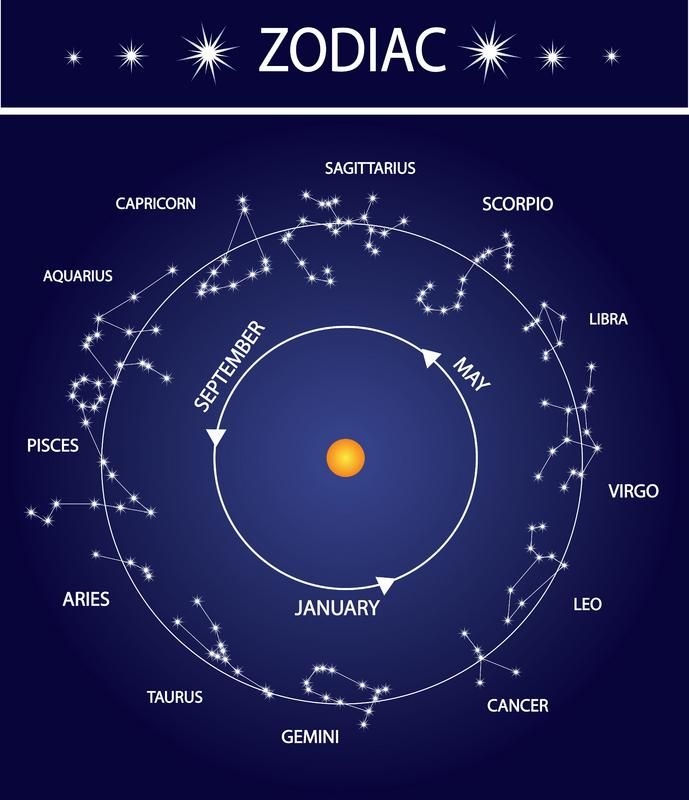 Star Sign Symbols [slideshow]  Astrological Age. Gymnasium Signs Of Stroke. Directional Sign Signs. Gate Signs. Sigma Signs
