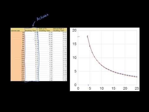 Master Your Money Ch. 4 - The rule of 72 for compound interest | Compound interest basics | Khan Academy