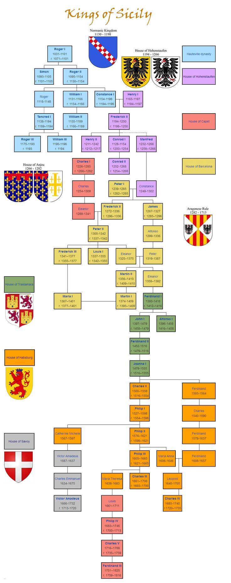 [Italy] Kings of Sicily http://en.wikipedia.org/wiki/Kings_of_Sicily_family_tree