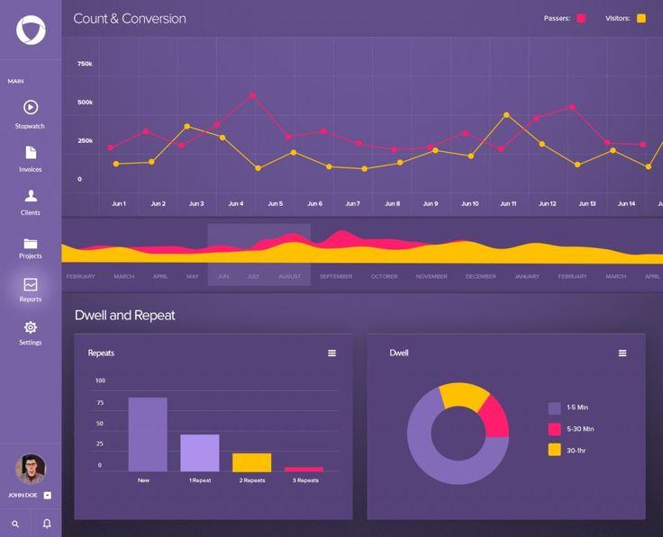 Free Dashboard Design PSD #dashboard #design #uı #psd http://724psd.com/free-dashboard-design-psd/