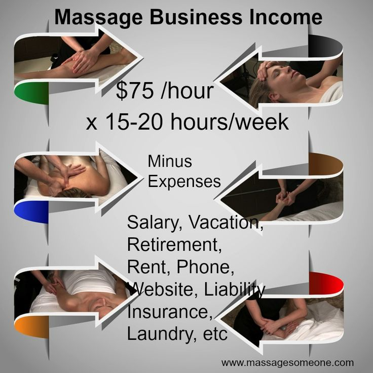 Massage Business Income:  How much can you make as a massage therapist who owns their own business?