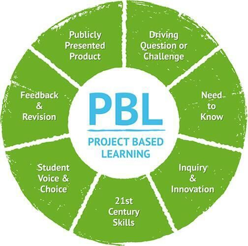 What is Project Based Learning? https://twitter.com/sjunkins/status/450403545410727936