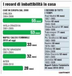 tabella record-napoli