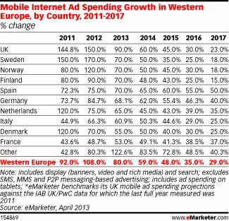 Mobile Internet Ad Spending Growth - Western Europe including Nordics. via http://www.emarketer.com/Article/Mature-Nordic-Internet-Economies-Mobile-Drives-Growth/1009873