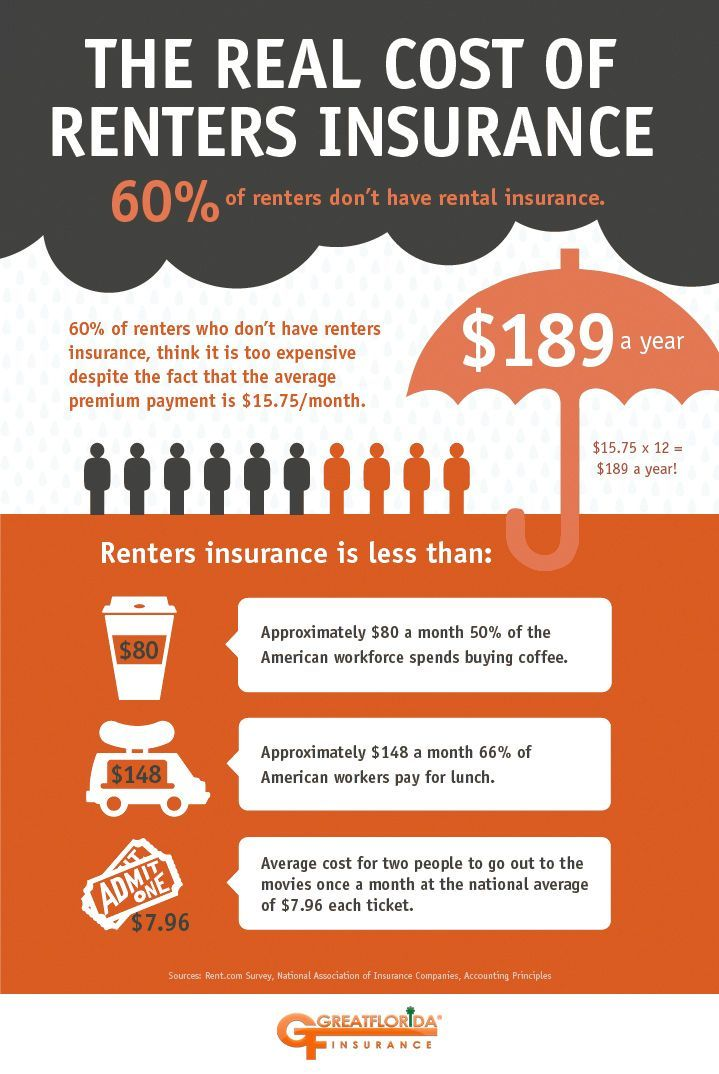 Home Renters Insurance >> The 15 Insurance Policy All Renters Need Renters